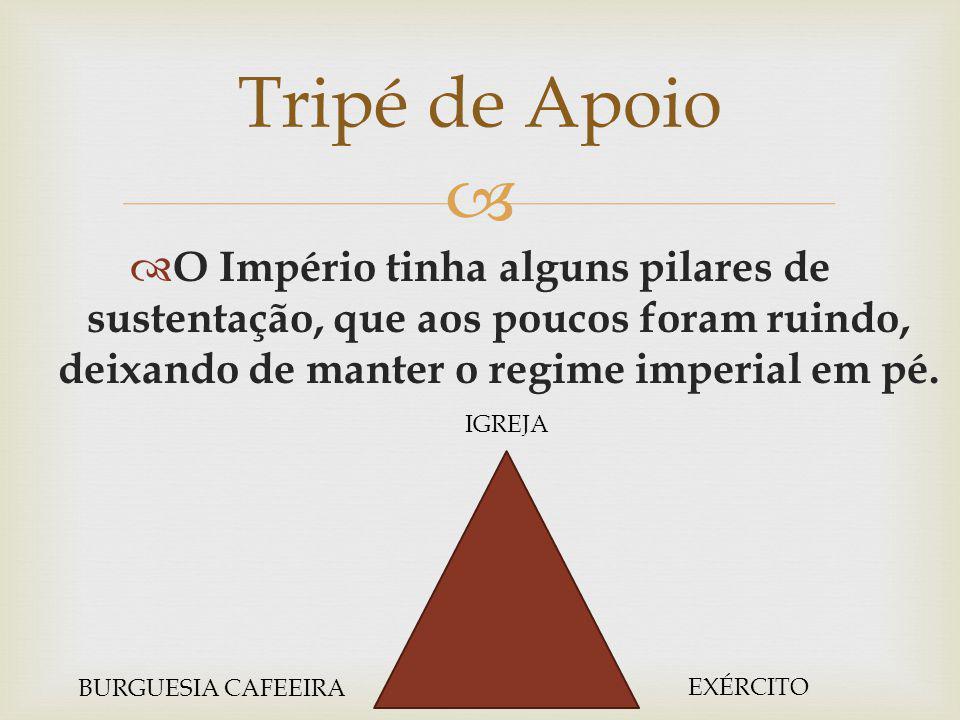 O Império tinha alguns pilares de sustentação, que aos poucos foram ruindo, deixando de manter o regime imperial em pé. Tripé de Apoio IGREJA EXÉRCITO