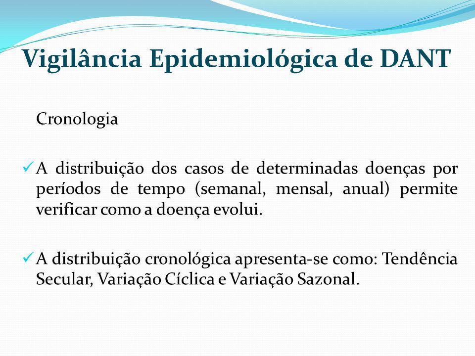 Vigilância Epidemiológica de DANT Cronologia A distribuição dos casos de determinadas doenças por períodos de tempo (semanal, mensal, anual) permite v