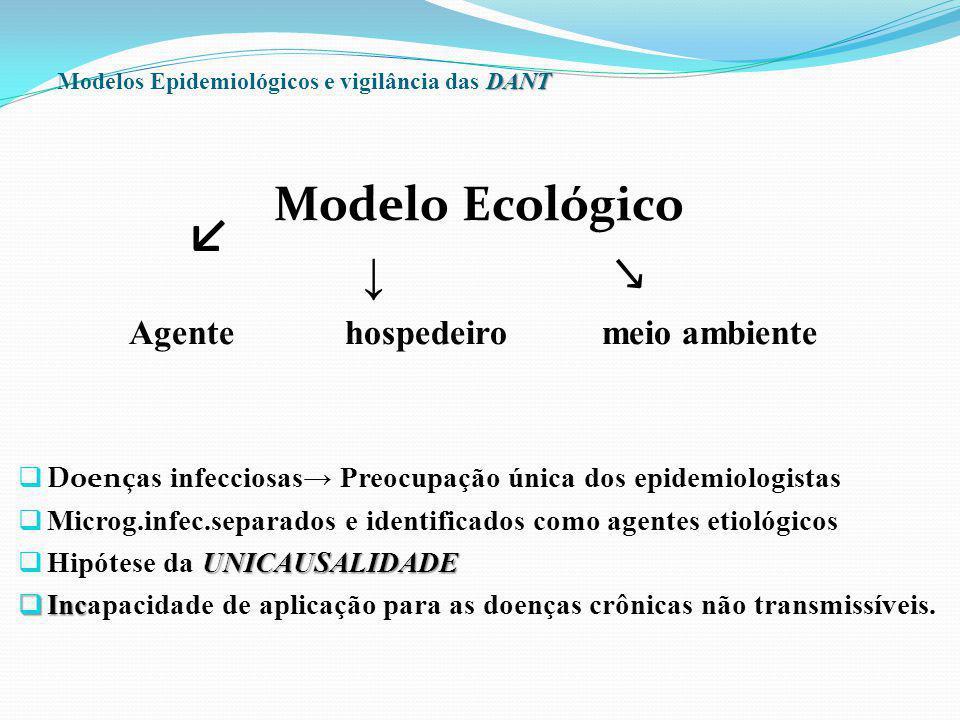 DANT Modelos Epidemiológicos e vigilância das DANT Modelo Ecológico Agente hospedeiro meio ambiente Doenç as infecciosas Preocupação única dos epidemi
