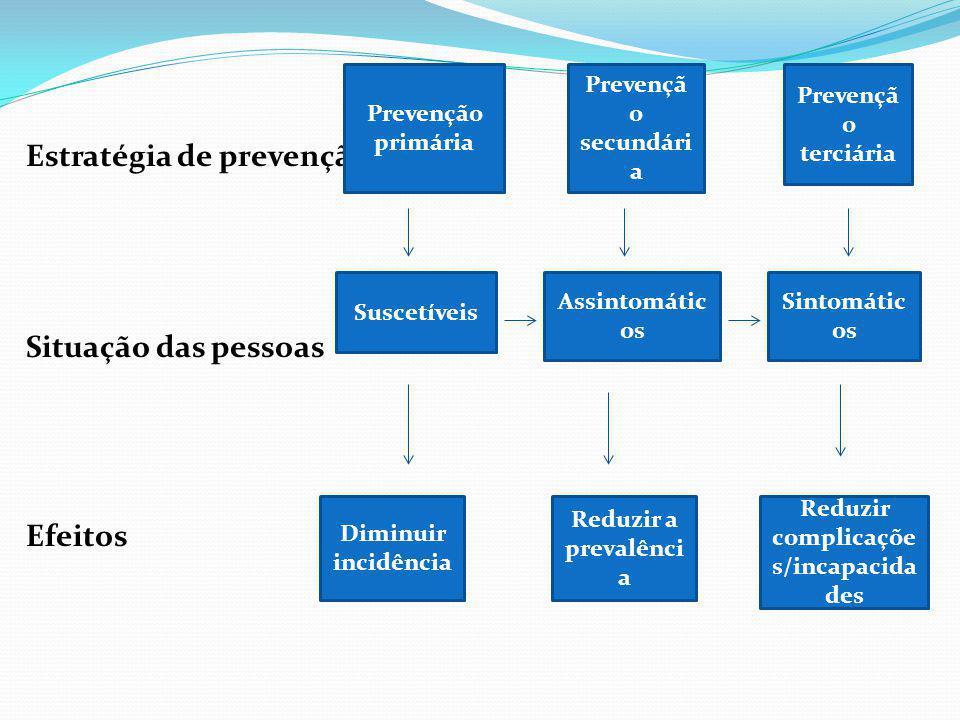 Estratégia de prevenção Situação das pessoas Efeitos Prevenção primária Prevençã o secundári a Prevençã o terciária Suscetíveis Assintomátic os Sintom