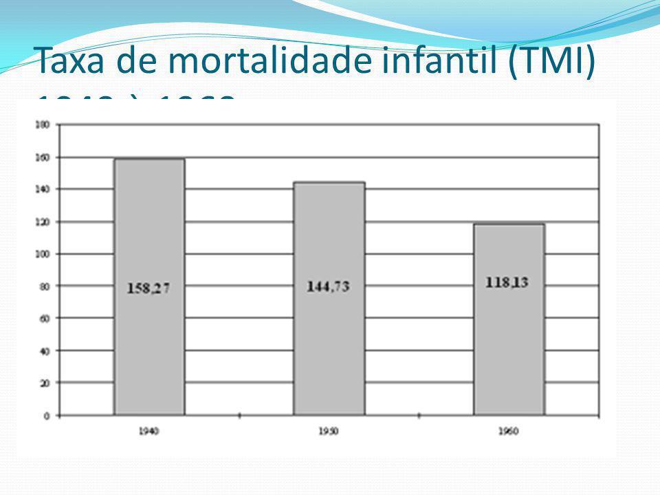 Monitoramento de doenças/Agravos O monitoramento da morbidade e da mortalidade de uma dada doença é essencial para o conhecimento de suas características epidemiológicas e tendências.