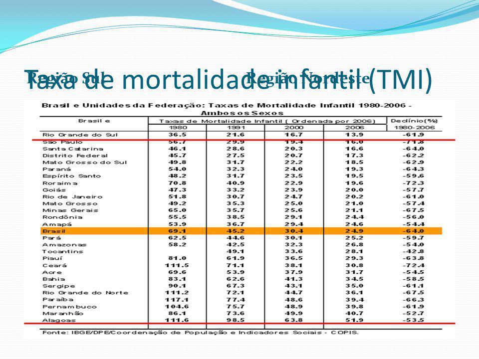 Taxa de mortalidade infantil (TMI) Região SulRegião Nordeste