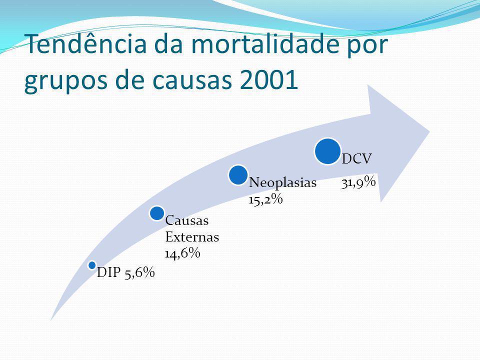 Tendência da mortalidade por grupos de causas 2001 DIP 5,6% Causas Externas 14,6% Neoplasias 15,2% DCV 31,9%