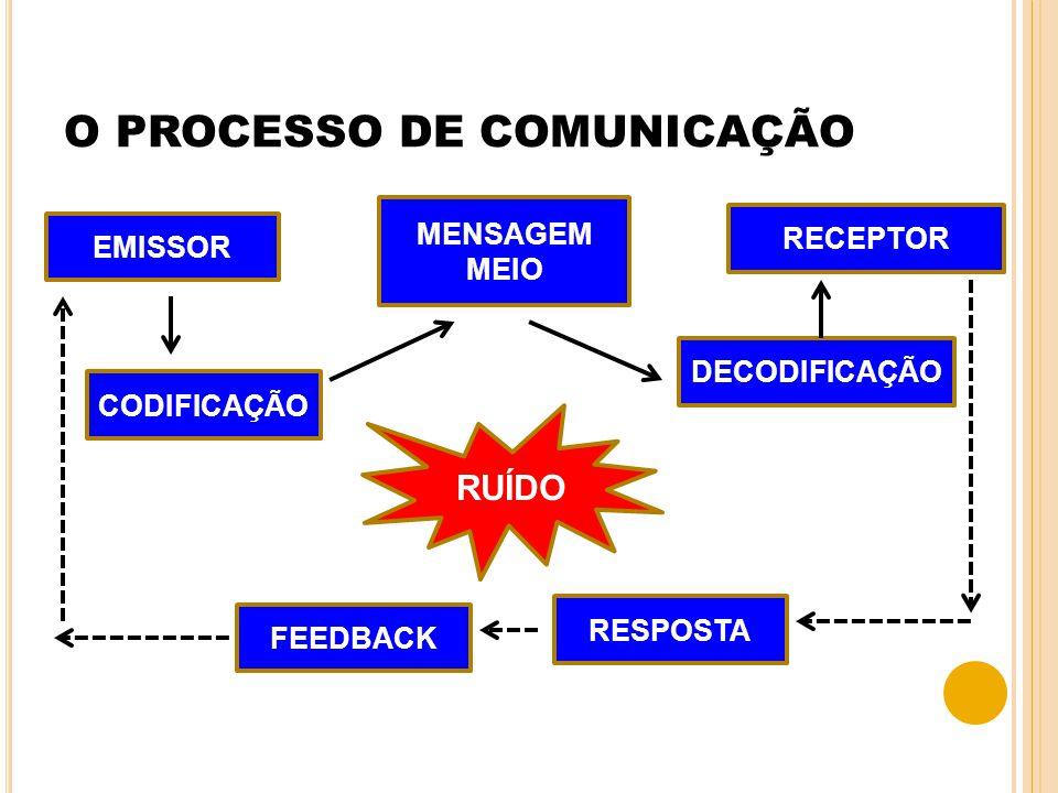 O PROCESSO DE COMUNICAÇÃO EMISSOR CODIFICAÇÃO MENSAGEM MEIO DECODIFICAÇÃO RECEPTOR FEEDBACK RESPOSTA RUÍDO