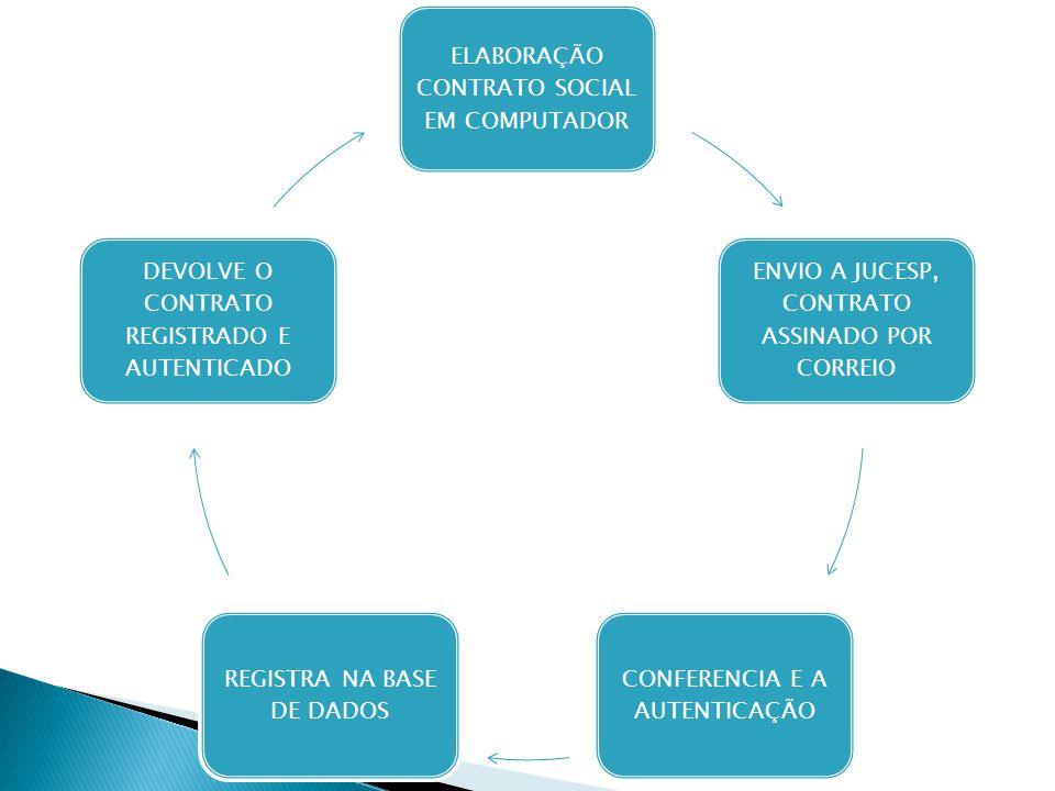 ELABORAÇÃO CONTRATO SOCIAL EM COMPUTADOR ENVIO A JUCESP, CONTRATO ASSINADO POR CORREIO CONFERENCIA E A AUTENTICAÇÃO REGISTRA NA BASE DE DADOS DEVOLVE O CONTRATO REGISTRADO E AUTENTICADO