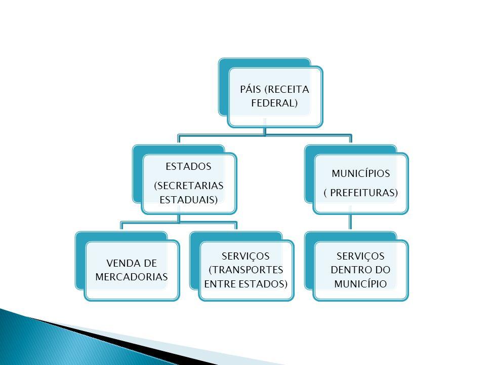 PÁIS (RECEITA FEDERAL) ESTADOS (SECRETARIAS ESTADUAIS) VENDA DE MERCADORIAS SERVIÇOS (TRANSPORTES ENTRE ESTADOS) MUNICÍPIOS ( PREFEITURAS) SERVIÇOS DE