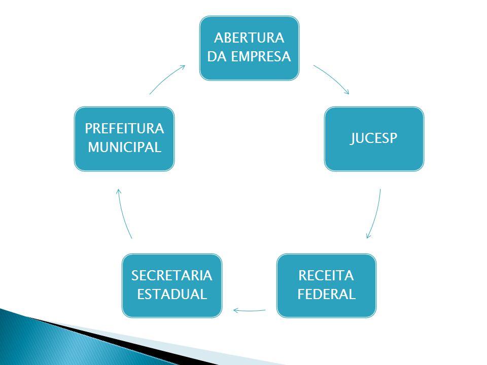 ABERTURA DA EMPRESA JUCESP RECEITA FEDERAL SECRETARIA ESTADUAL PREFEITURA MUNICIPAL
