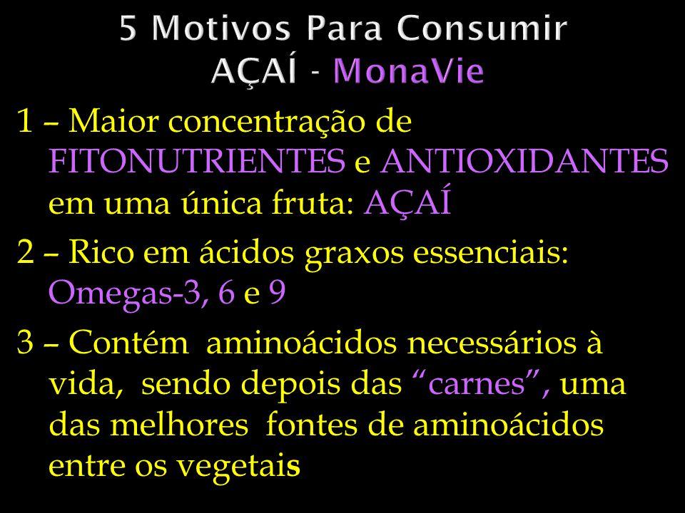 1 – Maior concentração de FITONUTRIENTES e ANTIOXIDANTES em uma única fruta: AÇAÍ 2 – Rico em ácidos graxos essenciais: Omegas-3, 6 e 9 3 – Contém ami