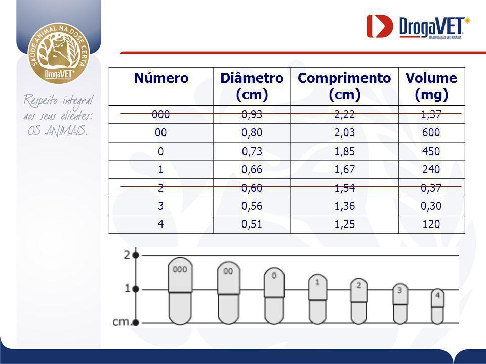 NúmeroDiâmetro (cm) Comprimento (cm) Volume (mg) 0000,932,221,37 000,802,03600 00,731,85450 10,661,67240 20,601,540,37 30,561,360,30 40,511,25120