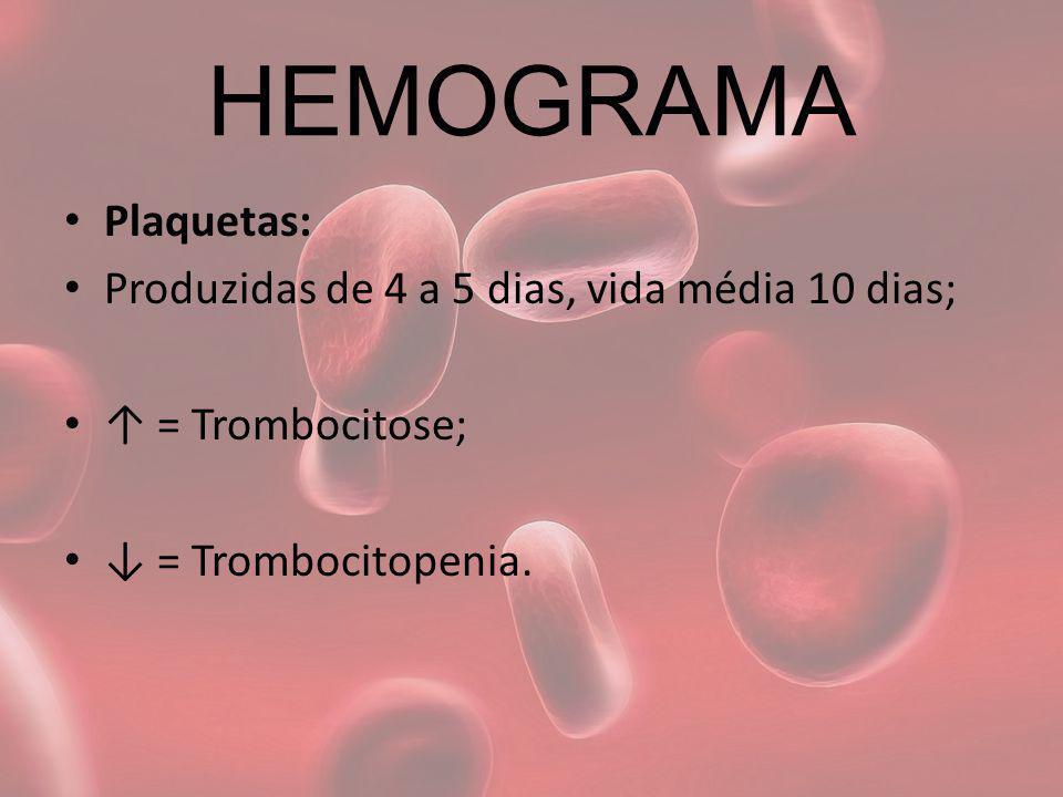 HEMOGRAMA Plaquetas: Produzidas de 4 a 5 dias, vida média 10 dias; = Trombocitose; = Trombocitopenia.