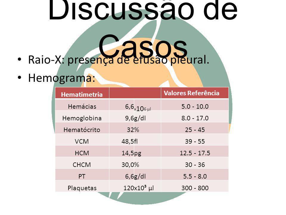 Discussão de Casos Raio-X: presença de efusão pleural. Hemograma: Hematimetria Valores Referência Hemácias6,6 x 10 6 μl 5.0 - 10.0 Hemoglobina9,6g/dl8