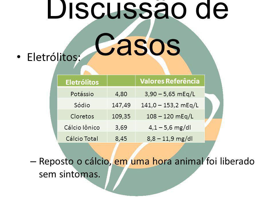 Discussão de Casos Eletrólitos: – Reposto o cálcio, em uma hora animal foi liberado sem sintomas. Eletrólitos Valores Referência Potássio4,803,90 – 5,
