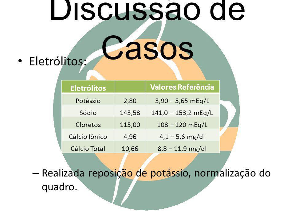 Discussão de Casos Eletrólitos: – Realizada reposição de potássio, normalização do quadro. Eletrólitos Valores Referência Potássio2,803,90 – 5,65 mEq/