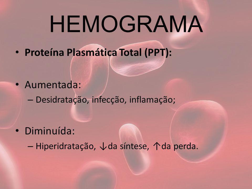 HEMOGRAMA Proteína Plasmática Total (PPT): Aumentada: – Desidratação, infecção, inflamação; Diminuída: – Hiperidratação, da síntese, da perda.