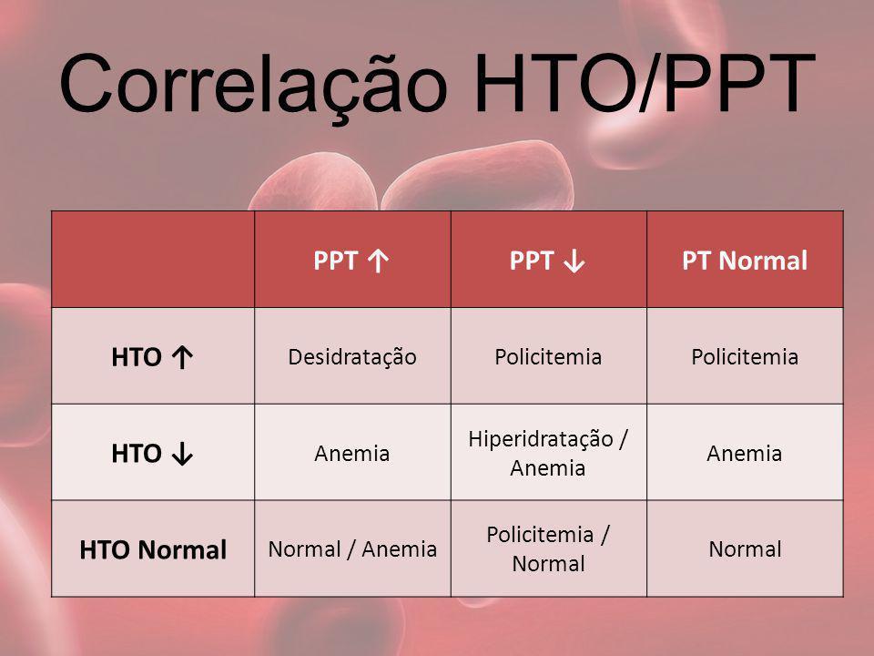 Correlação HTO/PPT PPT PT Normal HTO DesidrataçãoPolicitemia HTO Anemia Hiperidratação / Anemia Anemia HTO Normal Normal / Anemia Policitemia / Normal