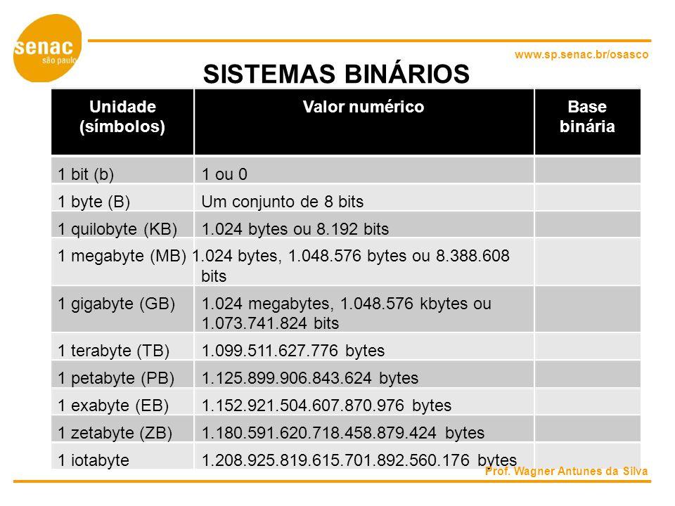 www.sp.senac.br/osasco SISTEMAS BINÁRIOS UnidadeValor numéricoBase (símbolos)binária 1 bit (b)1 ou 0 1 byte (B)Um conjunto de 8 bits 1 quilobyte (KB)1.024 bytes ou 8.192 bits 1 megabyte (MB) 1.024 bytes, 1.048.576 bytes ou 8.388.608 bits 1 gigabyte (GB)1.024 megabytes, 1.048.576 kbytes ou 1.073.741.824 bits 1 terabyte (TB)1.099.511.627.776 bytes 1 petabyte (PB)1.125.899.906.843.624 bytes 1 exabyte (EB)1.152.921.504.607.870.976 bytes 1 zetabyte (ZB)1.180.591.620.718.458.879.424 bytes 1 iotabyte1.208.925.819.615.701.892.560.176 bytes Prof.