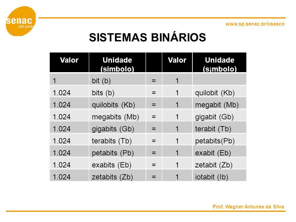 www.sp.senac.br/osasco SISTEMAS BINÁRIOS ValorUnidadeValorUnidade (simbolo)(s¡mbolo) 1bit (b)=1 1.024bits (b)=1quilobit (Kb) 1.024quilobits (Kb)=1megabit (Mb) 1.024megabits (Mb)=1gigabit (Gb) 1.024gigabits (Gb)=1terabit (Tb) 1.024terabits (Tb)=1petabits(Pb) 1.024petabits (Pb)=1exabit (Eb) 1.024exabits (Eb)=1zetabit (Zb) 1.024zetabits (Zb)=1iotabit (Ib) Prof.