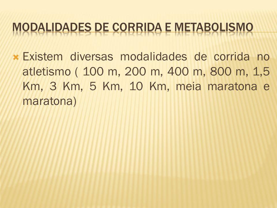 Existem diversas modalidades de corrida no atletismo ( 100 m, 200 m, 400 m, 800 m, 1,5 Km, 3 Km, 5 Km, 10 Km, meia maratona e maratona)