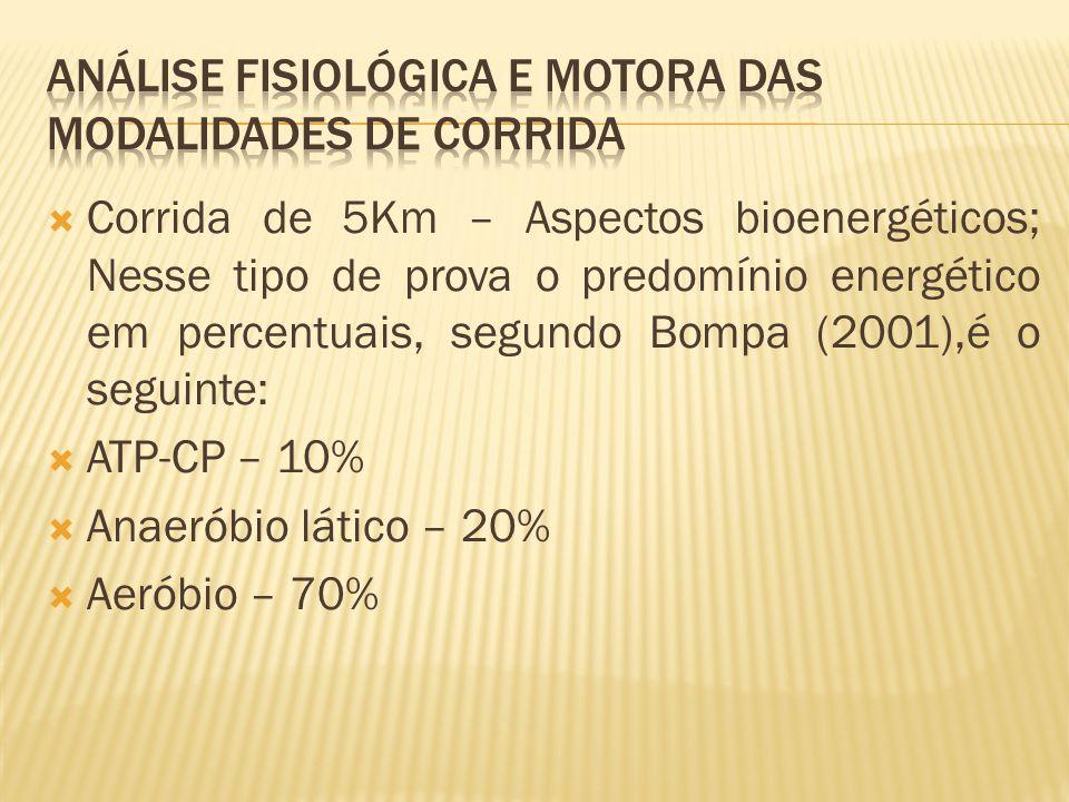 Corrida de 5Km – Aspectos bioenergéticos; Nesse tipo de prova o predomínio energético em percentuais, segundo Bompa (2001),é o seguinte: ATP-CP – 10%