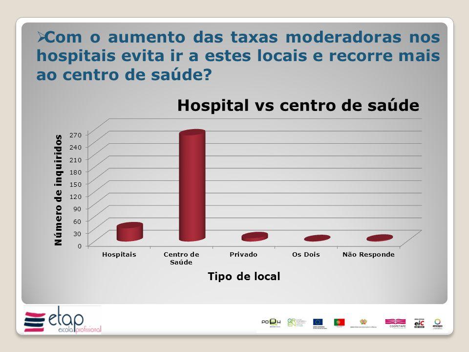 Com o aumento das taxas moderadoras nos hospitais evita ir a estes locais e recorre mais ao centro de saúde