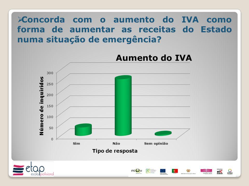 Concorda com o aumento do IVA como forma de aumentar as receitas do Estado numa situação de emergência