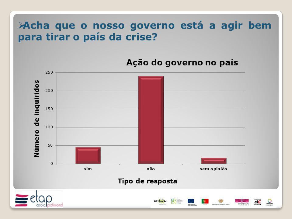 Acha que o nosso governo está a agir bem para tirar o país da crise?