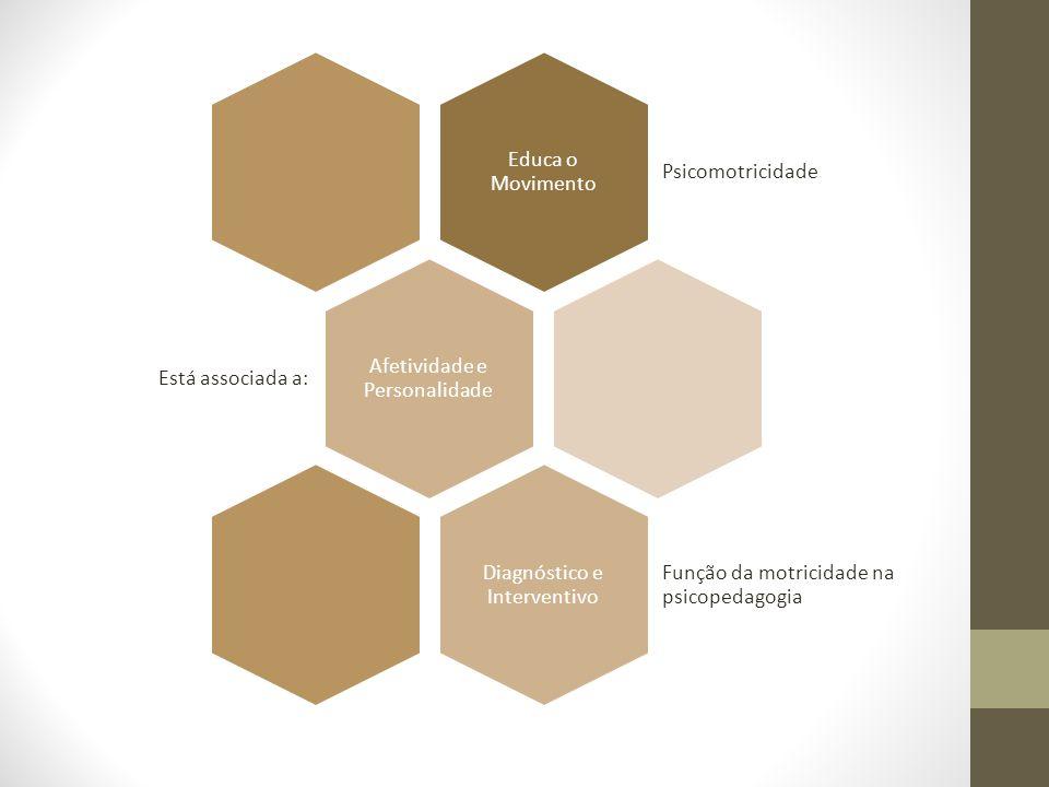 Educa o Movimento Psicomotricidade Afetividade e Personalidade Está associada a: Diagnóstico e Interventivo Função da motricidade na psicopedagogia