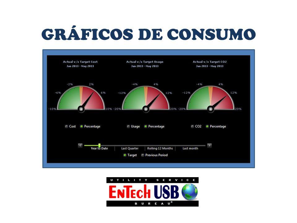 GRÁFICOS DE CONSUMO