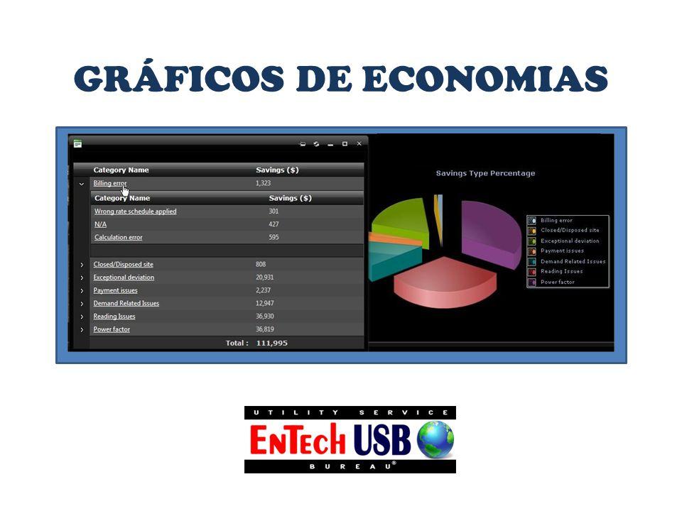 GRÁFICOS DE ECONOMIAS