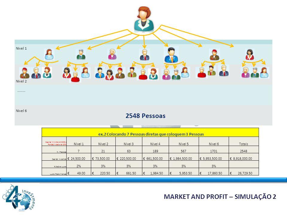 MARKET AND PROFIT – SIMULAÇÃO 1 Nivel 1 Nivel 2 ……… Nivel 6 1092 Pessoas ex.1 Colocando 3 Pessoas diretas que coloquem 3 Pessoas Capital Minimo = 3.500 e Rentabilidade de 10% Nivel 1Nivel 2Nivel 3Nivel 4Nivel 5Nivel 6Totais N.