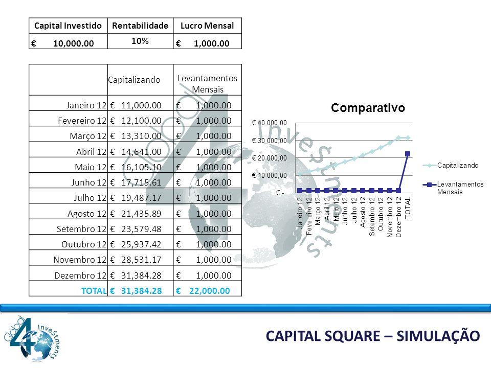 CAPITAL SQUARE MERCADO FOREX É UM MERCADO DE MOEDAS, Assim como existem as bolsas ou mercados de ações, onde se compram e vendem participações de Empresas, também existe um mercado onde se compram e vendem divisas ou moedas.