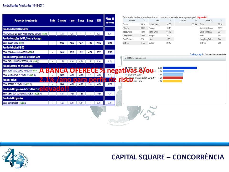 CAPITAL SQUARE – SIMULAÇÃO Capital InvestidoRentabilidadeLucro Mensal 10,000.00 10% 1,000.00 Capitalizando Levantamentos Mensais Janeiro 12 11,000.00 1,000.00 Fevereiro 12 12,100.00 1,000.00 Março 12 13,310.00 1,000.00 Abril 12 14,641.00 1,000.00 Maio 12 16,105.10 1,000.00 Junho 12 17,715.61 1,000.00 Julho 12 19,487.17 1,000.00 Agosto 12 21,435.89 1,000.00 Setembro 12 23,579.48 1,000.00 Outubro 12 25,937.42 1,000.00 Novembro 12 28,531.17 1,000.00 Dezembro 12 31,384.28 1,000.00 TOTAL 31,384.28 22,000.00
