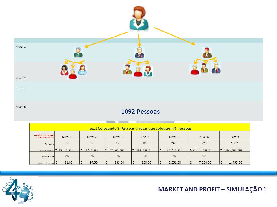 MARKET AND PROFIT MARKETING MULTINIVEL Market and Profit utiliza o chamado Marketing Multinível para comercializar produtos e serviços de outras empresas.