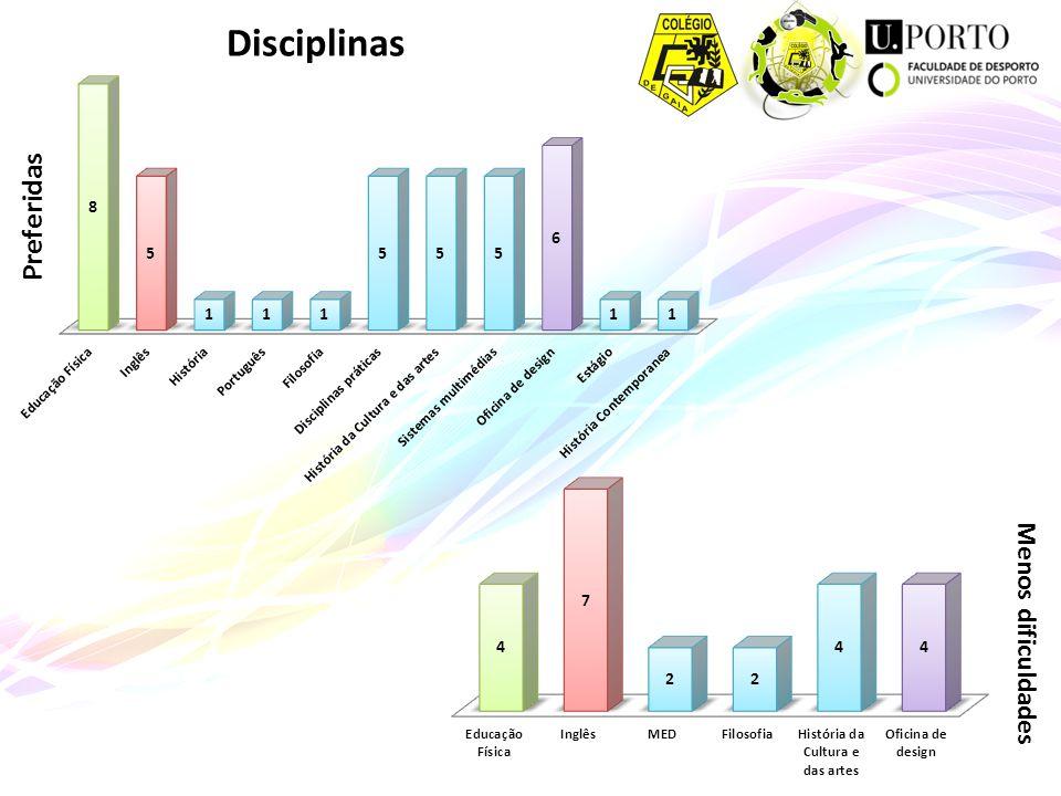 Preferidas Menos dificuldades Disciplinas