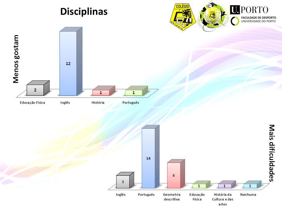 Menos gostam Mais dificuldades Disciplinas
