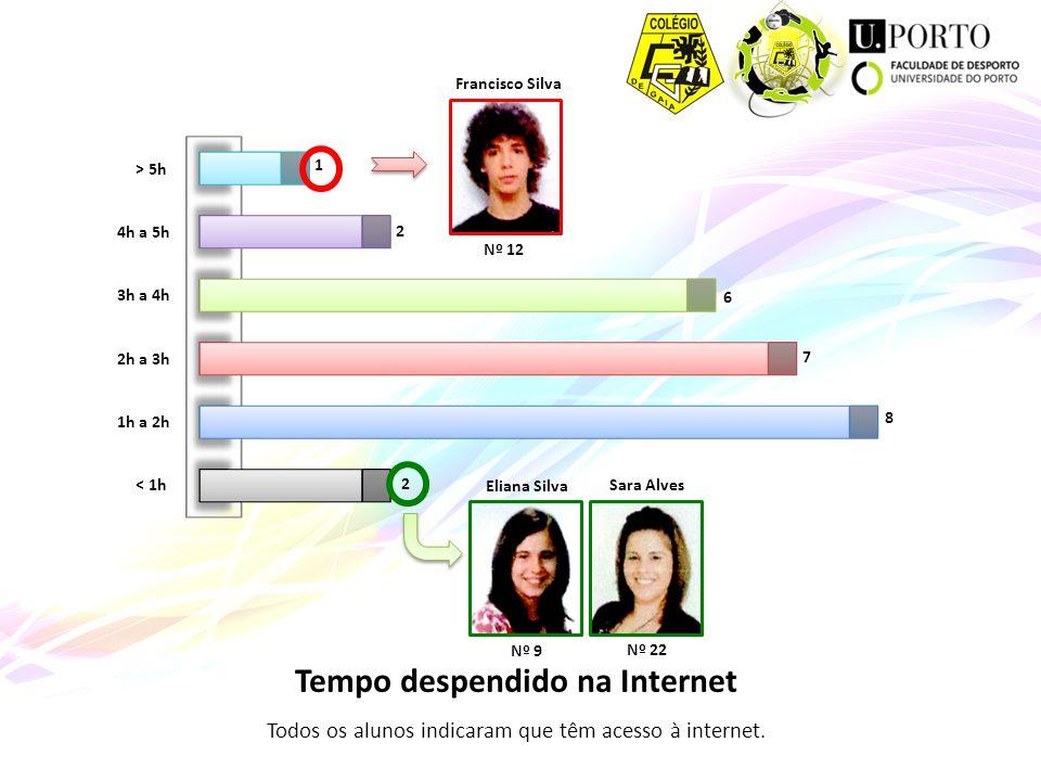 Tempo despendido na Internet Todos os alunos indicaram que têm acesso à internet. Francisco Silva Nº 12 Sara Alves Nº 22 Eliana Silva Nº 9