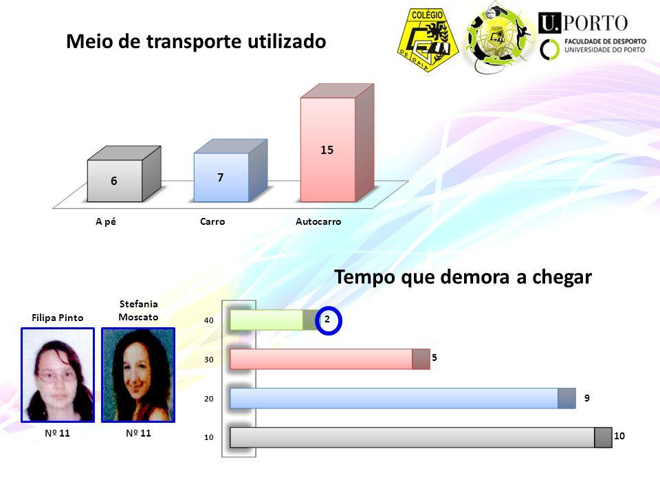 Meio de transporte utilizado Tempo que demora a chegar Filipa Pinto Nº 11 Stefania Moscato Nº 11