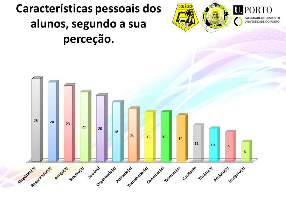 Altura Rita Vilar Nº 23 Ana Freitas Nº 2 Sara Alves Nº 22 Peso Daniel Sousa Nº 6 Fábio Fernandes Nº 10