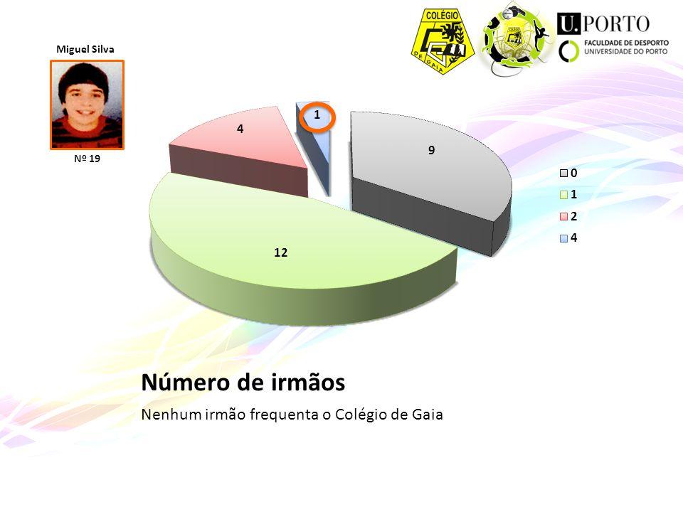 Número de irmãos Nenhum irmão frequenta o Colégio de Gaia Miguel Silva Nº 19