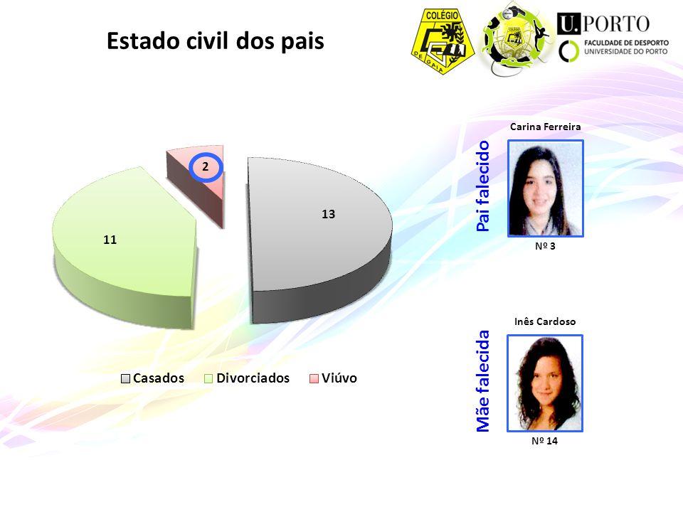 Estado civil dos pais Pai falecido Carina Ferreira Nº 3 Mãe falecida Inês Cardoso Nº 14