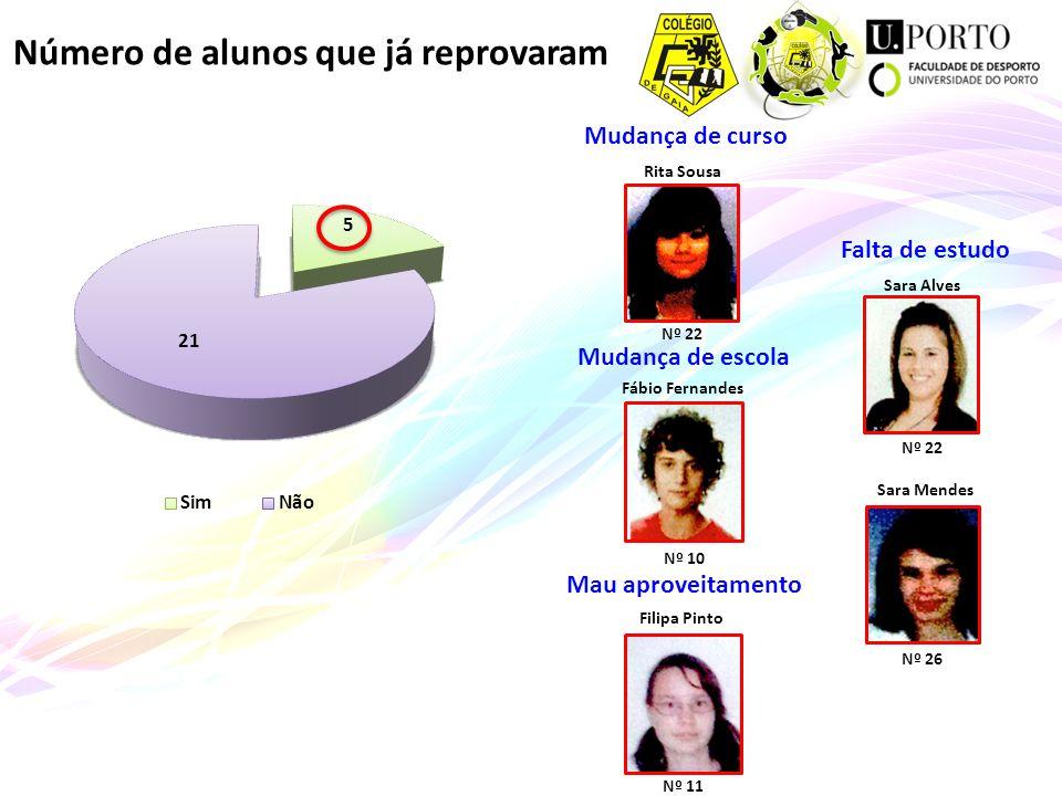 Número de alunos que já reprovaram Mudança de escola Fábio Fernandes Nº 10 Mau aproveitamento Filipa Pinto Nº 11 Mudança de curso Rita Sousa Nº 22 Fal