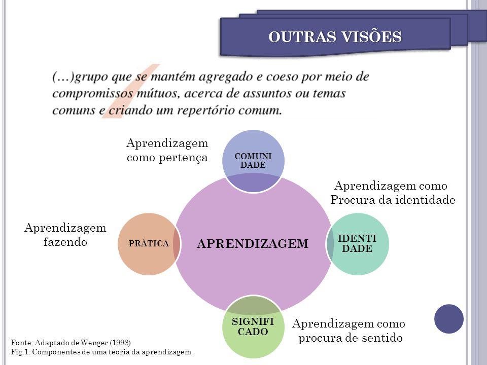 APRENDIZAGEM COMUNI DADE IDENTI DADE SIGNIFI CADO PRÁTICA Fonte: Adaptado de Wenger (1998) Fig.1: Componentes de uma teoria da aprendizagem Aprendizag