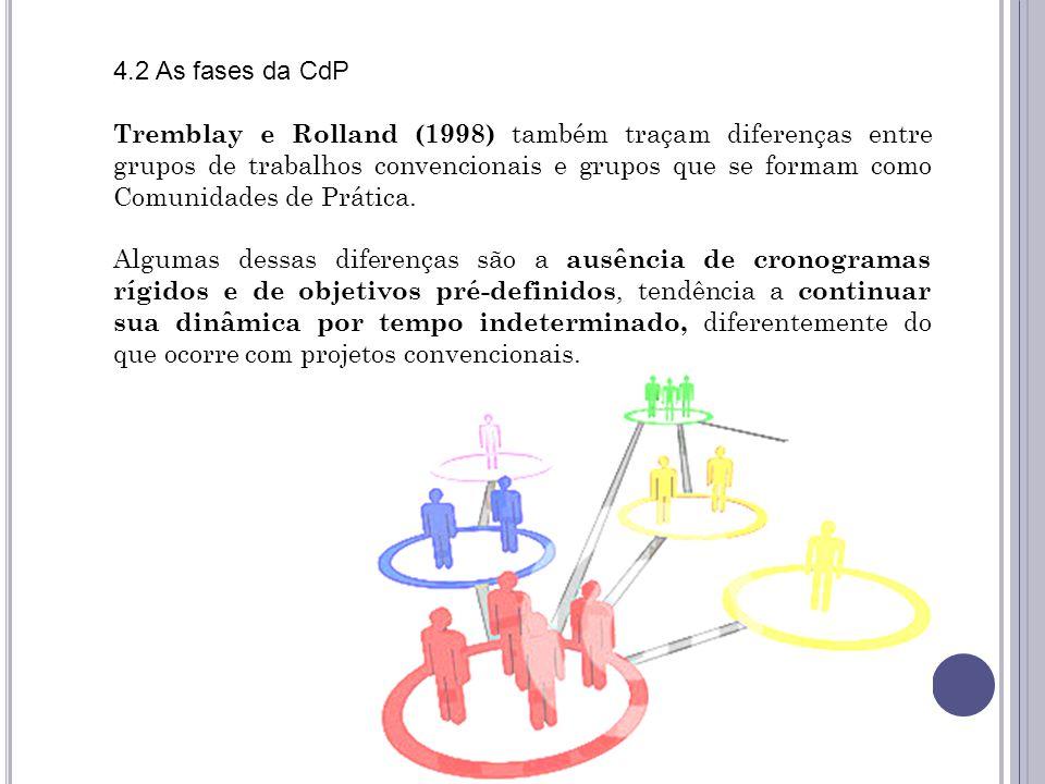 4.2 As fases da CdP Tremblay e Rolland (1998) também traçam diferenças entre grupos de trabalhos convencionais e grupos que se formam como Comunidades