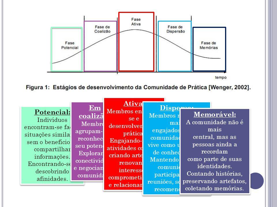 Potencial: Indivíduos encontram-se face a situações similares, sem o benefício de compartilhar informações. Encontrando-se e descobrindo afinidades. P