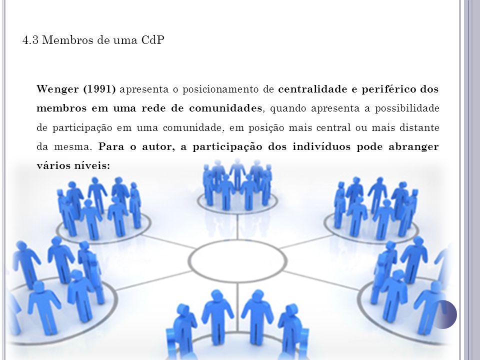 4.3 Membros de uma CdP Wenger (1991) apresenta o posicionamento de centralidade e periférico dos membros em uma rede de comunidades, quando apresenta