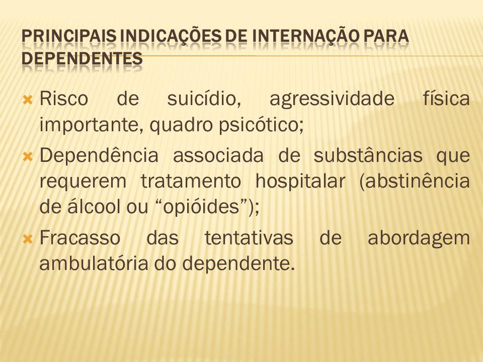 Risco de suicídio, agressividade física importante, quadro psicótico; Dependência associada de substâncias que requerem tratamento hospitalar (abstinê