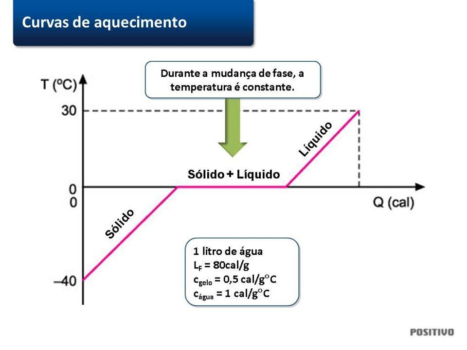 Quantidade de calor necessária para vaporizar a água @FIS284 Para visualizar este conteúdo digital, é preciso ter instalado o plugin Slides de Aula, disponível no Livro Digital Atenção: não altere o conteúdo deste slide