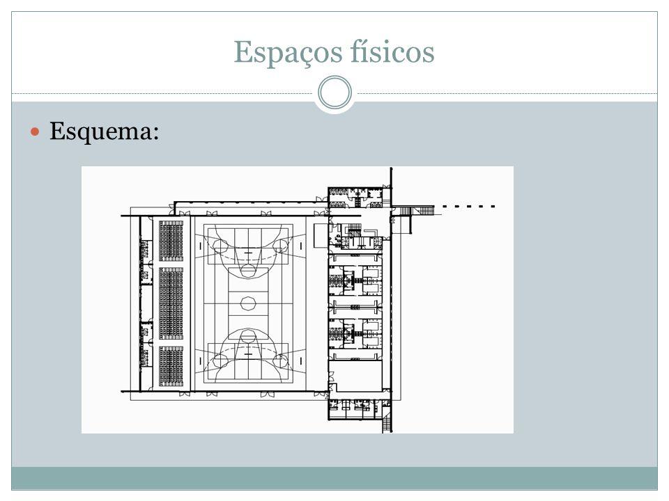 Espaços físicos Esquema: