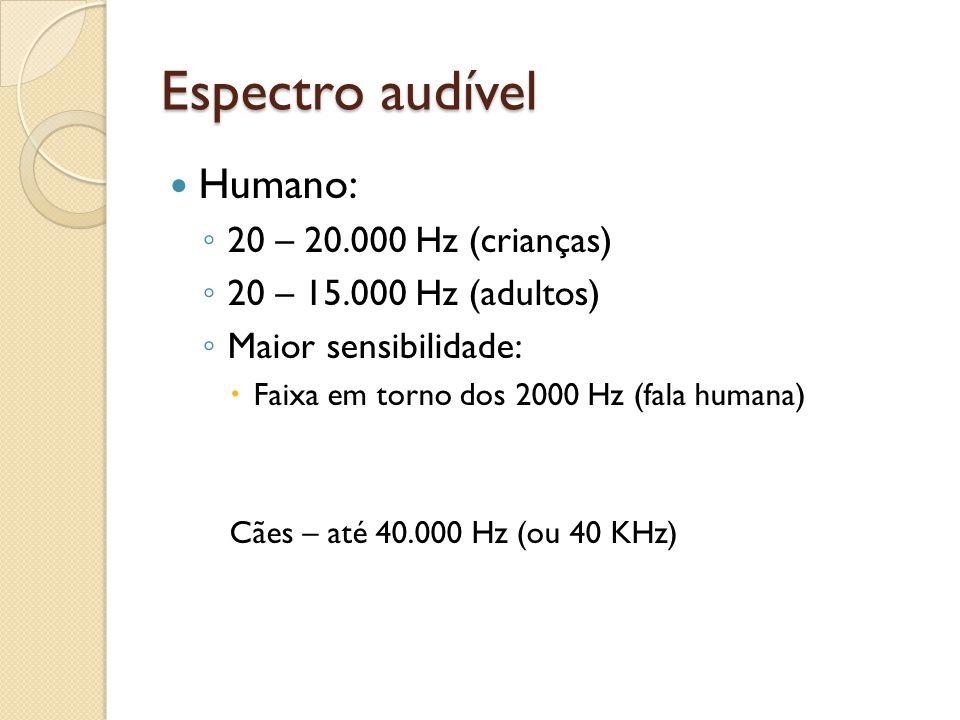 Espectro audível Humano: 20 – 20.000 Hz (crianças) 20 – 15.000 Hz (adultos) Maior sensibilidade: Faixa em torno dos 2000 Hz (fala humana) Cães – até 4