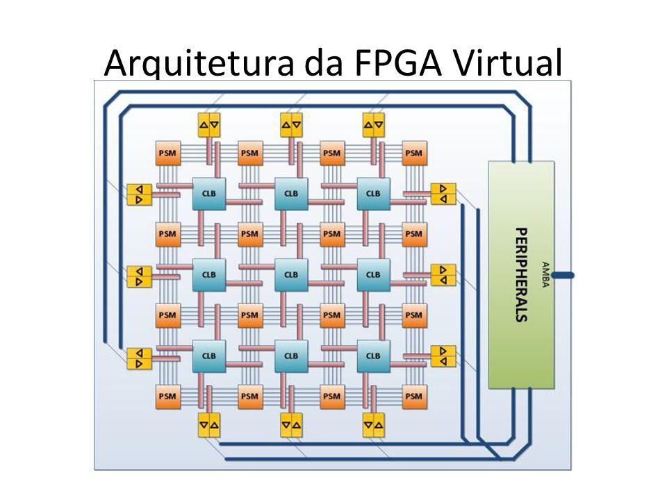 Arquitetura da FPGA Virtual